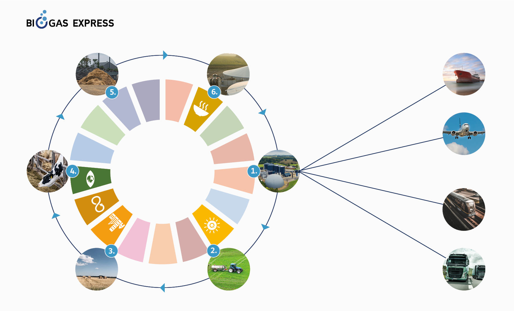 circular economy biogas