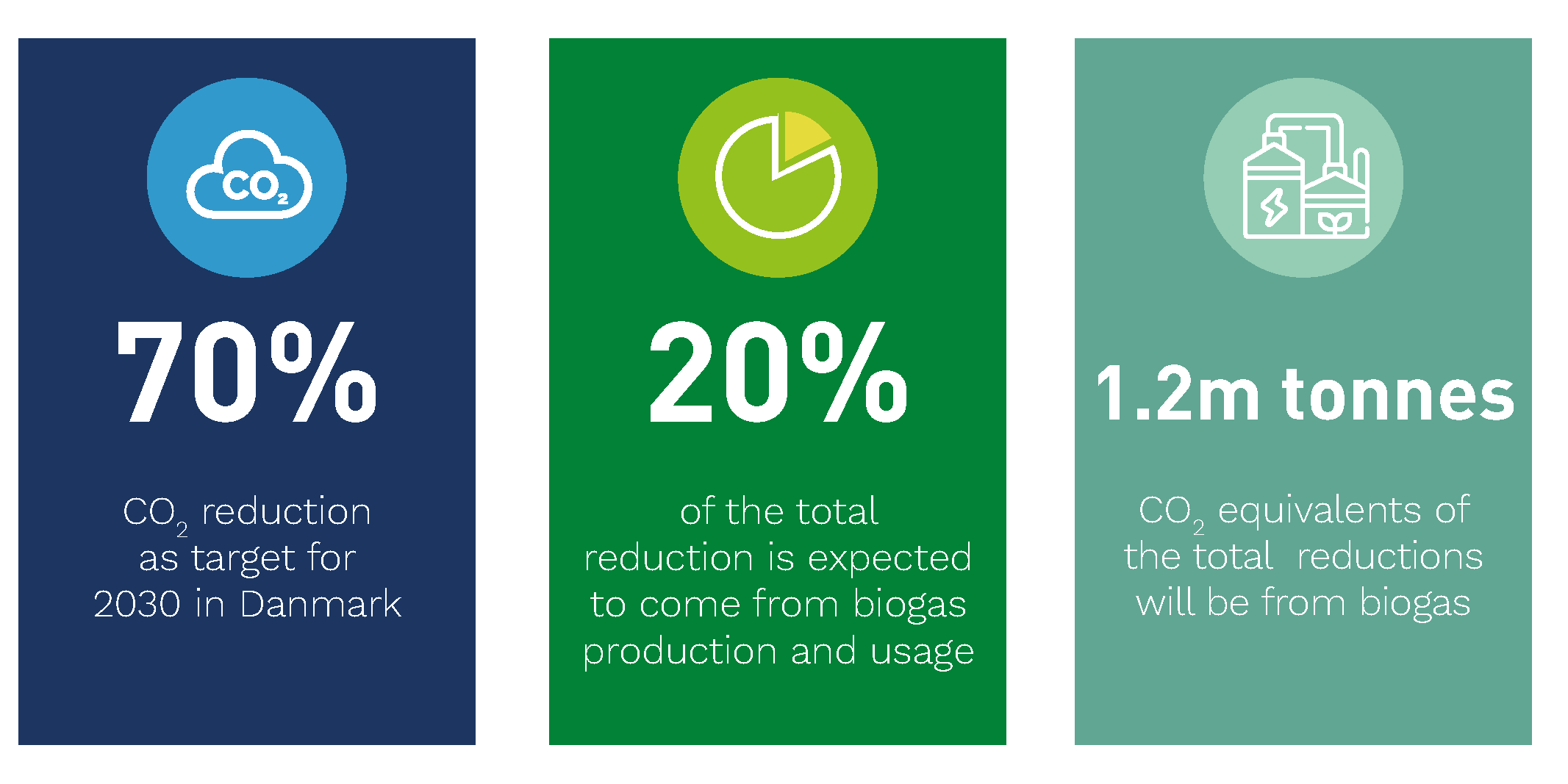 Biogas has a central position in meeting the 2030 climate target