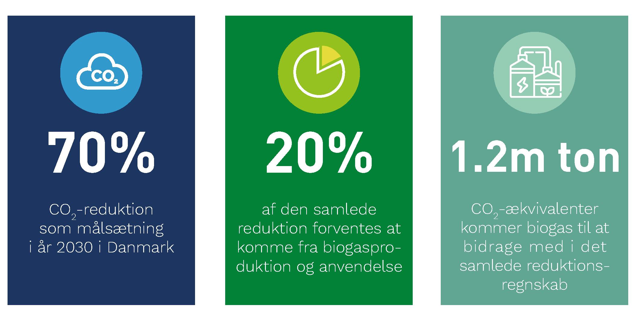 Biogas har en central placering i indfrielsen af 2030-klimamålsætningen